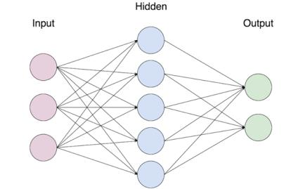 Image result for neural network image